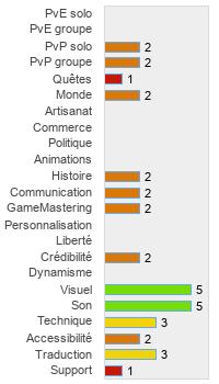monde de chars Scout Matchmaking CS Go nicht mit matchmaking Servern verbunden