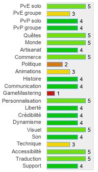 CS aller matchmaking échoué rang privé 3 rencontres sites Web avis 2015